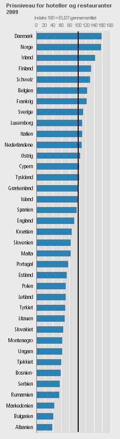Her er det billigst at holde ferie - Danmarks Statistik