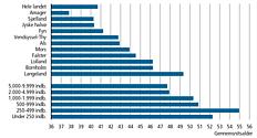 Gennemsnitsalder for befolkningen fordelt efter øer og ø-størrelse. 1. januar 2013