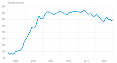 AKU-ledigheden lavere end i starten af 2013