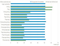 Børns køn og andel af forældre, der får flere børn, efter ældre søskendes køn