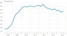 Ledighed i arbejdskraftundersøgelsen, 15-64-årige, sæsonkorrigeret