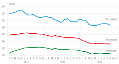 Bruttoledighed, nettoledighed og AKU-ledighed, sæsonkorrigeret