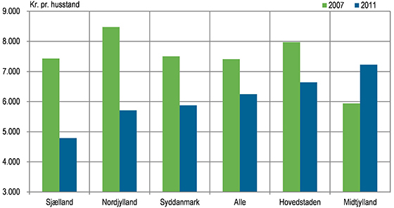 4cbf5980bc7 Husstandenes forbrug på beklædning til kvinder fordelt på regioner.