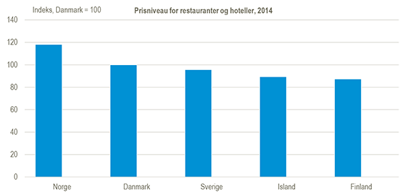 prisniveau-for-restauranter-og-hoteller
