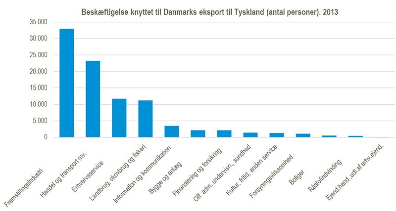 Beskæftigelse knyttet til Danmarks eksport til Tyskland (antal personer) 2013
