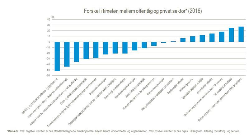 lønniveau danmark danmarks statistik