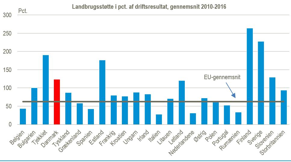 Landbrugsstøtten figur3b