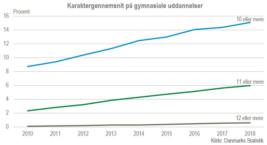 karaktergennemsnit folkeskolen 2016