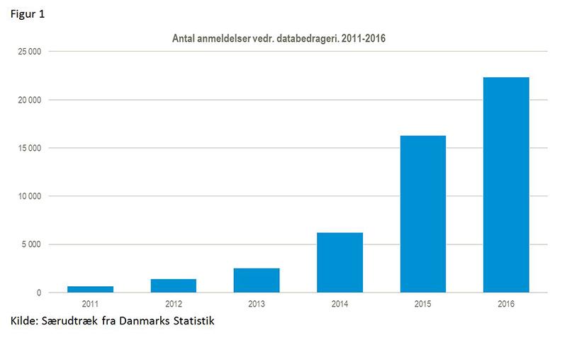 databedrageri2011-2016