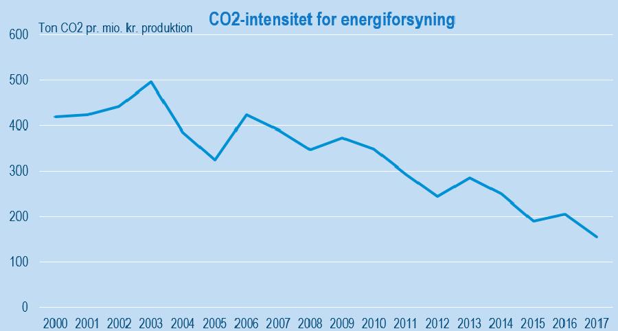 Figur_4_CO2_900