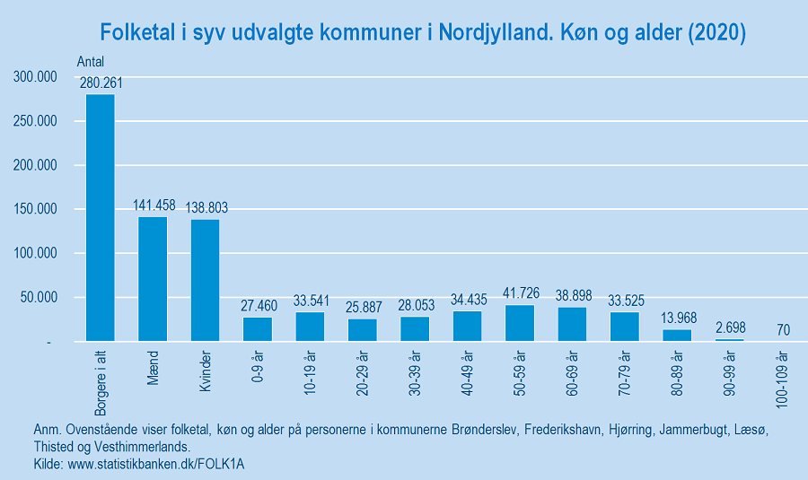 Figur 2_Nordjylland