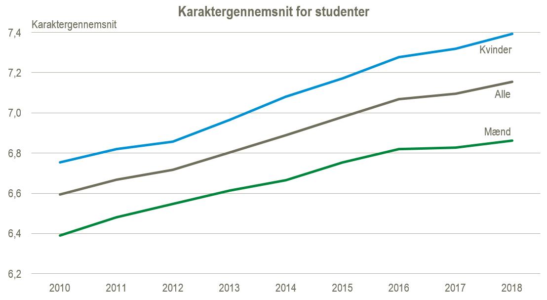 karaktergennemsnit folkeskoler