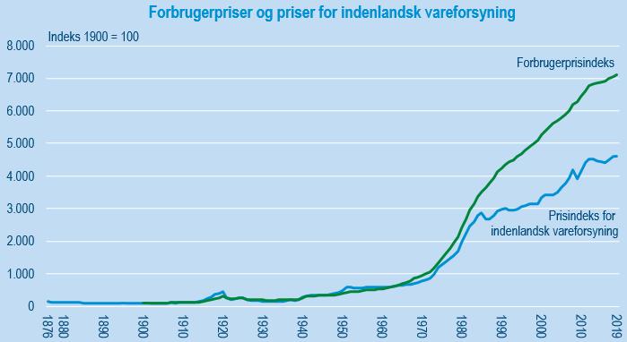 Prisindeks i over 100 år - forbrugerpriserne er steget mest siden år 1900