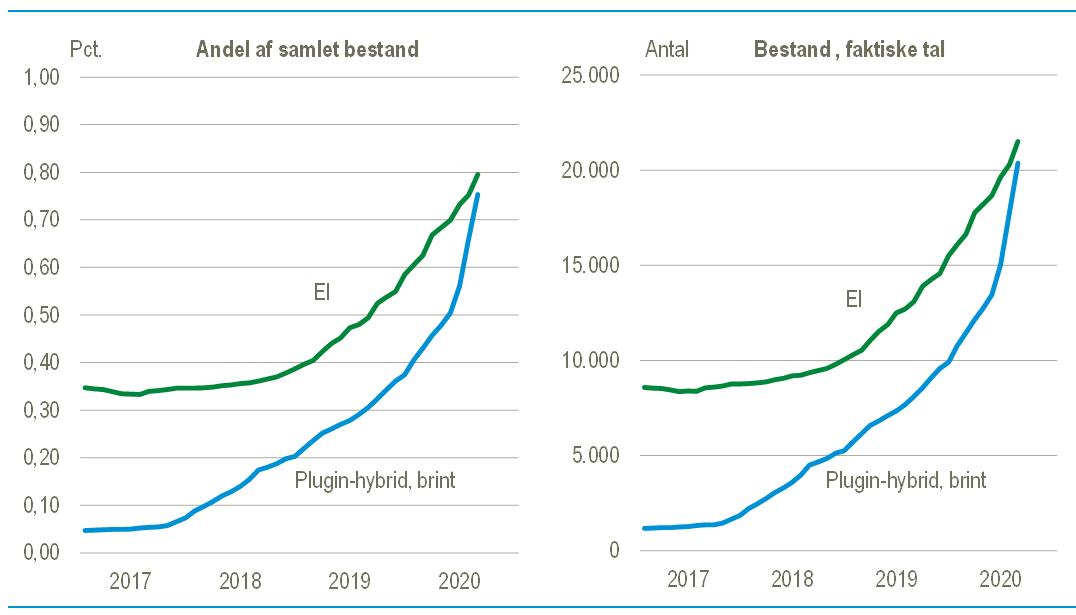 bestand el og hybrid