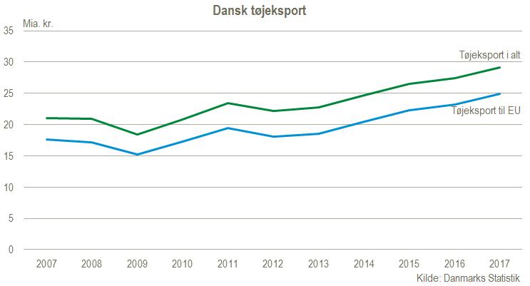 Dansk tøjeksport