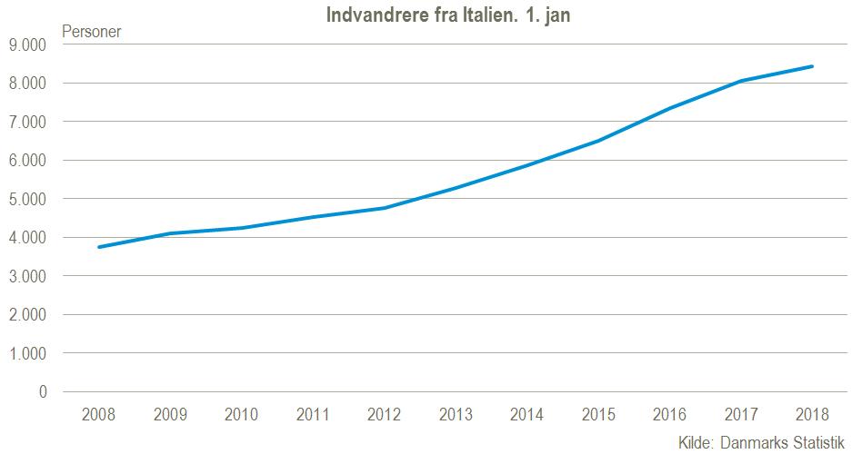 Indvandrere fra Italien