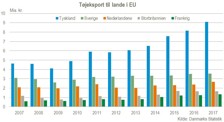 Tøjeksport til lande i EU
