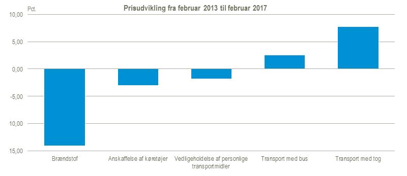 Transportudgifter figur 1