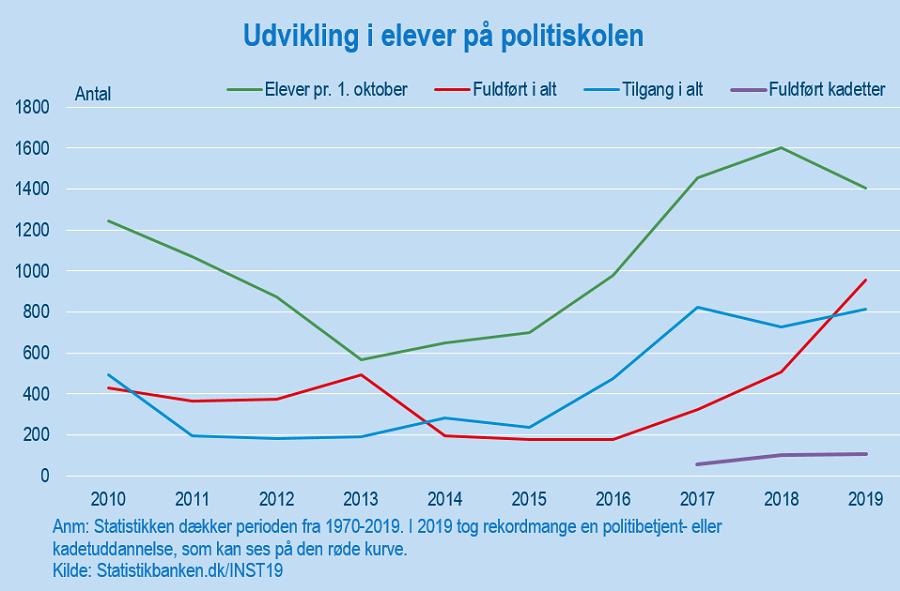 Politi_første_figur