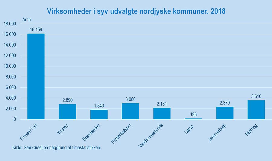 Figur 3_Nordjylland