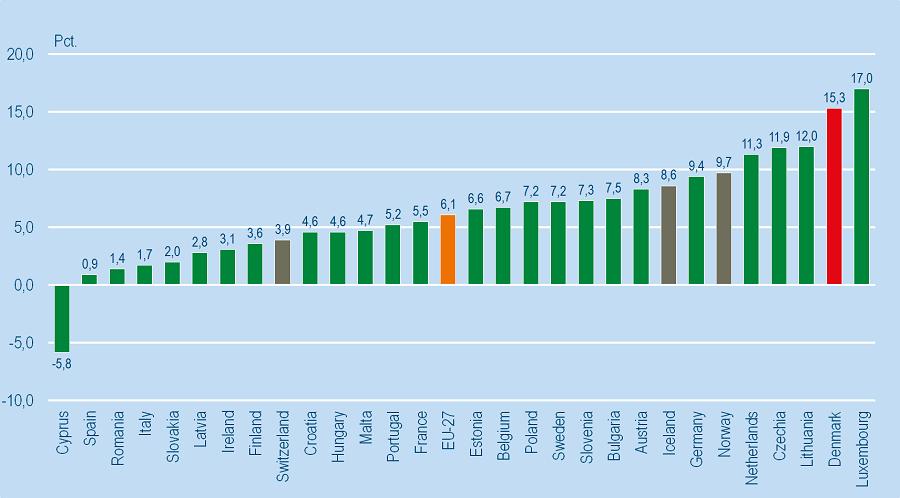 Figur 1_EU_boligpriser