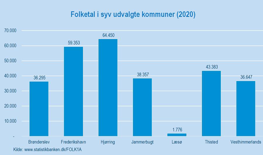 Figur 1_Nordjylland