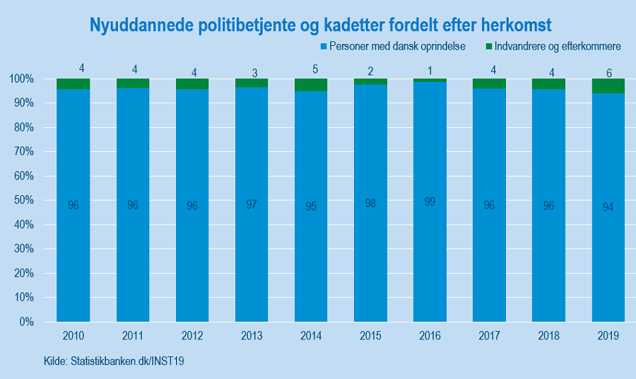 Politi_herkomst_figur