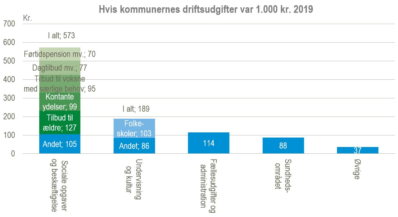 driftsudgifter 2019 fordelt på 1000 kr