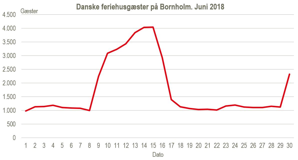 feriehusgæster. juni 2018