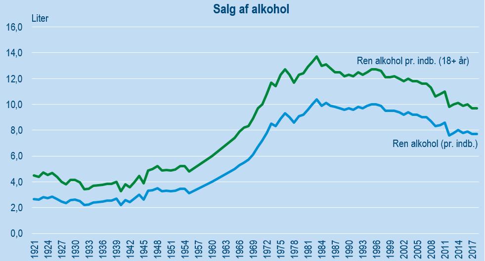 Salg af alkohol