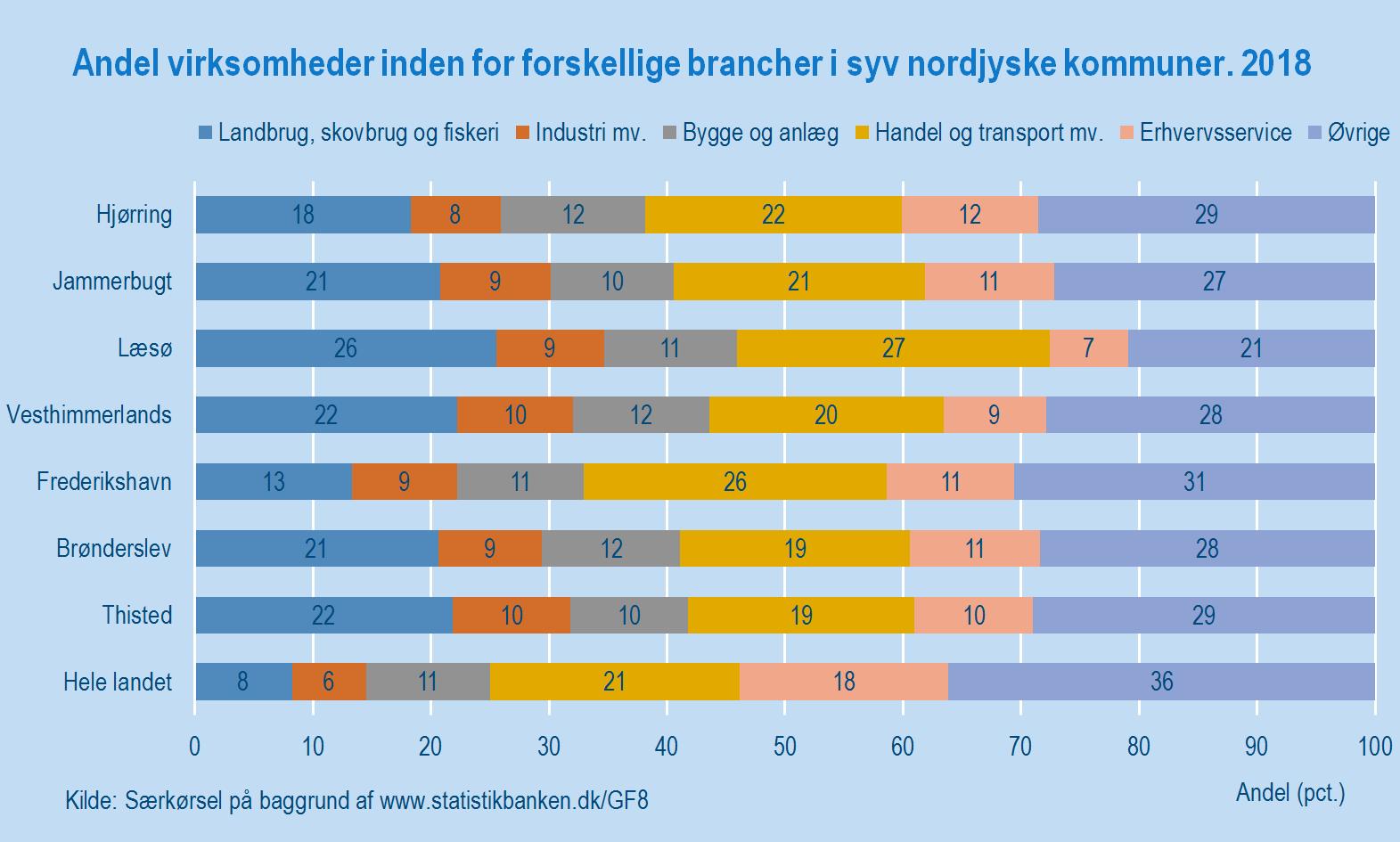 Figur 4_Nordjylland