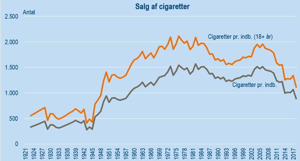 Salg af cigaretter