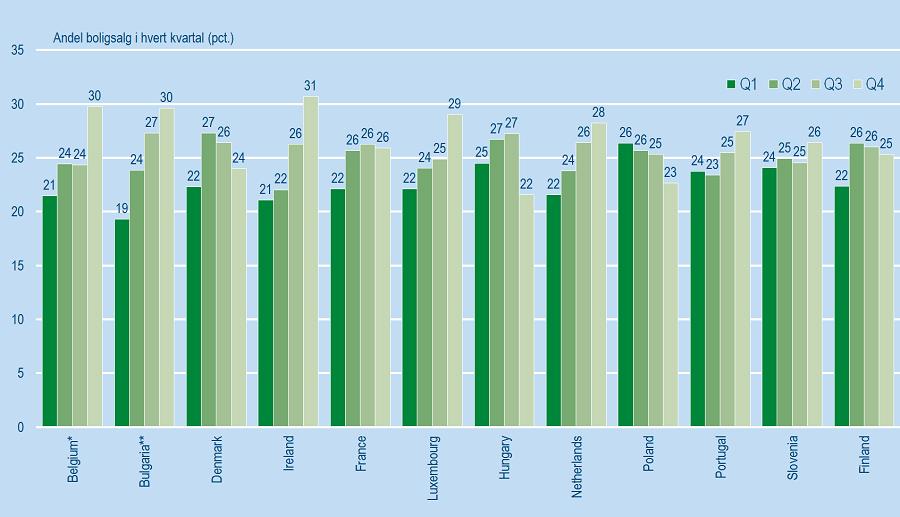 Figur 3_EU_boligpriser