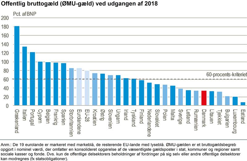 NYT: Danmarks ØMU-gæld stadig blandt EU's laveste - Danmarks Statistik