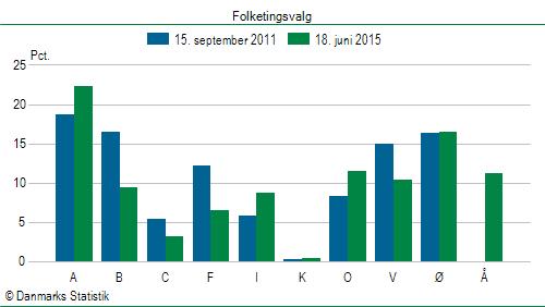 antal stemmeberettigede i danmark