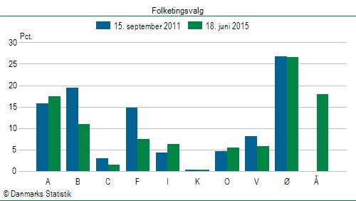 stemmeberettigede i danmark 2015